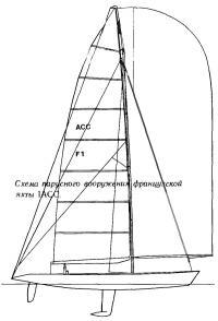 Схема парусного вооружения французской яхты IACC