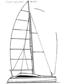 Схема парусного вооружения «Гепарда»