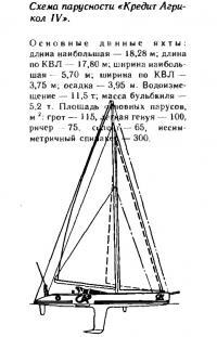 Схема парусности «Кредит Агрикол IV»