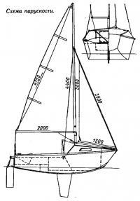 Схема парусности яхточки