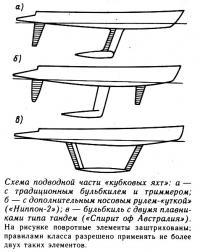 Схема подводной части «кубковых яхт»