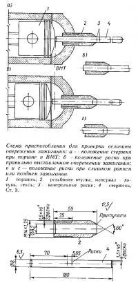 Схема приспособления для проверки величины опережения зажигания