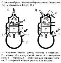 Схема продувки обычного двухтактного двигателя и EBDI
