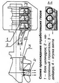 Схема прохождения отработавших газов