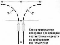 Схема прохождения поворотов для проверки соответствия мощности
