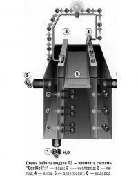 Схема работы модуля топливного элемента системы