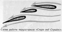 Схема работы паруса-крыла «Старз энд Страйпс»