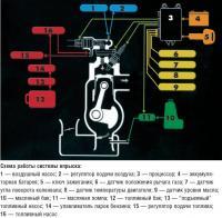 Схема работы системы впрыска