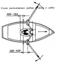 Схема расположения гребца и весел в лодке