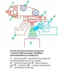Схема системы прямого впрыска топлива (DFI)