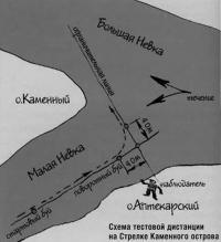 Схема тестовой дистанции на Стрелке Каменного острова