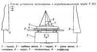 Схема установки катамарана в аэродинамической трубе Т-101