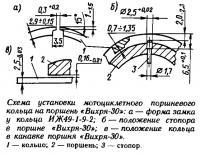 Схема установки мотоциклетного поршневого кольца на поршень «Вихря-30»