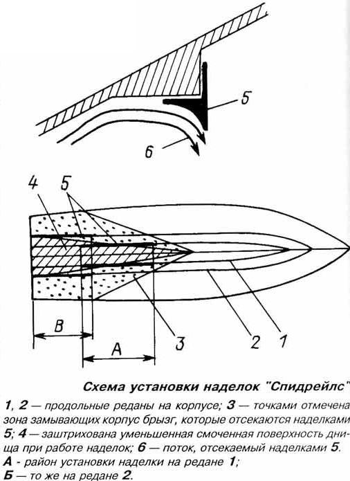 Схема установки наделок