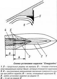 Схема установки наделок Спидрейлс