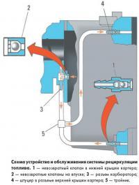 Схема устройства и обслуживания системы рециркуляции топлива