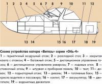 Схема устройства катера «Витязь» серии «Обь-4»