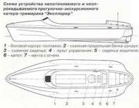Схема устройства непотопляемого и неопрокидываомого катера