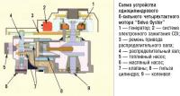 Схема устройства одноцилиндрового 6-сильного мотора