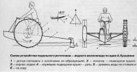 Схема устройства педального ротоплана
