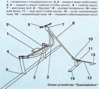 Схема устройства «Трампофойла»