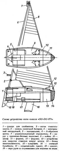 Схема устройства яхты класса «SO-DU-IT!»
