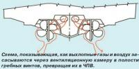 Схема засасывания выхлопных газов через вентиляционную камеру в полости гребных винтов