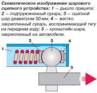 Схематическое изображение шарового сцепного устройства