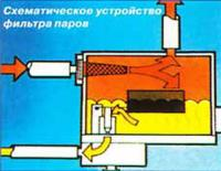 Схематическое устройство фильтра паров