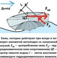 Силы, которые действуют при входе в поворот килеватой мотолодки
