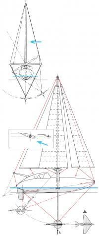 Система корпус-руль-киль