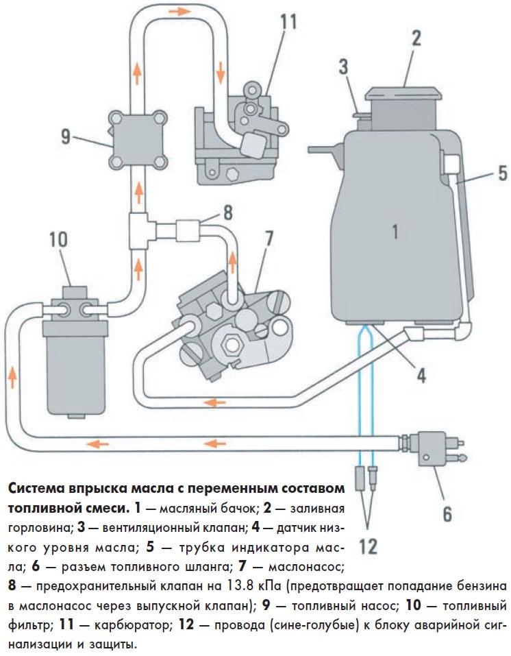 Система впрыска масла с переменным составом топливной смеси