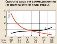 Скорость хода и время движения в зависимости от силы тока