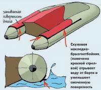 Скуловая накладка-брызгоотбойник