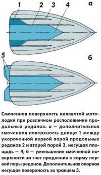 Смоченная поверхность килеватой мотолодки