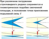 Сохраняется геометрическое подобие смоченной площади