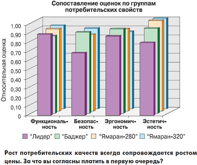 Сопоставление оценок по группам потребительских свойств