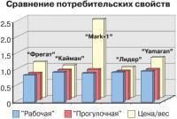 Сравнение потребительских свойств лодок