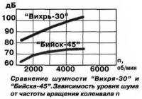 """Сравнение шумности """"Вихря-30"""" и """"Бийска-45"""""""