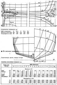 Теоретический чертеж корпуса катера