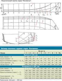 Теоретический чертеж лодки Плотвичка