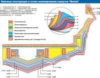 """Типичная конструкция и схема ламинирования корпусов """"Mariah"""""""