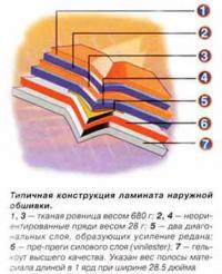 Типичная конструкция ламината наружной обшивки