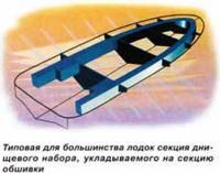 Типовая для большинства лодок секция днищевого набора