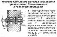 Типовое крепление деталей насыщения большого веса к трехслойной панели