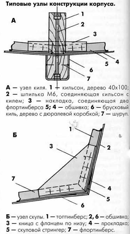 Типовые узлы конструкции корпуса