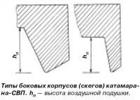Типы боковых корпусов (скегов) катамарана-СВП