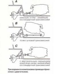 Три варианта компоновки привода Арнесона с двигателем