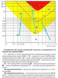 Ускорения при качке различной частоты на волнении 3-6 баллов