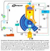 """Устройство 150-сильного мотора """"ОМС"""" с системой непосредственного впрыска топлива"""